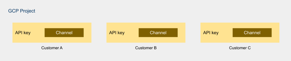 Multitenancy_-_hybrid_API_key___channel.png