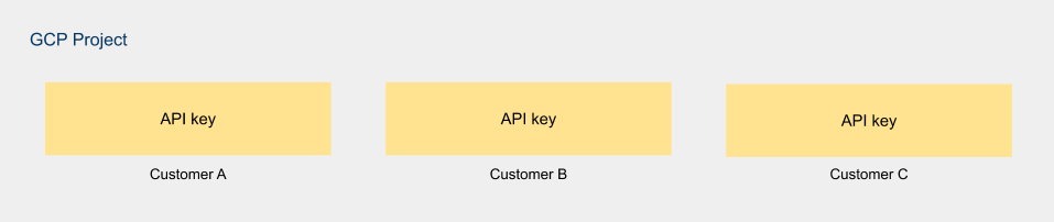 Multitenancy_-_API_key.png