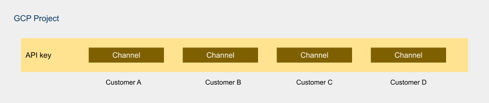 Multitenancy_-_Channels.png
